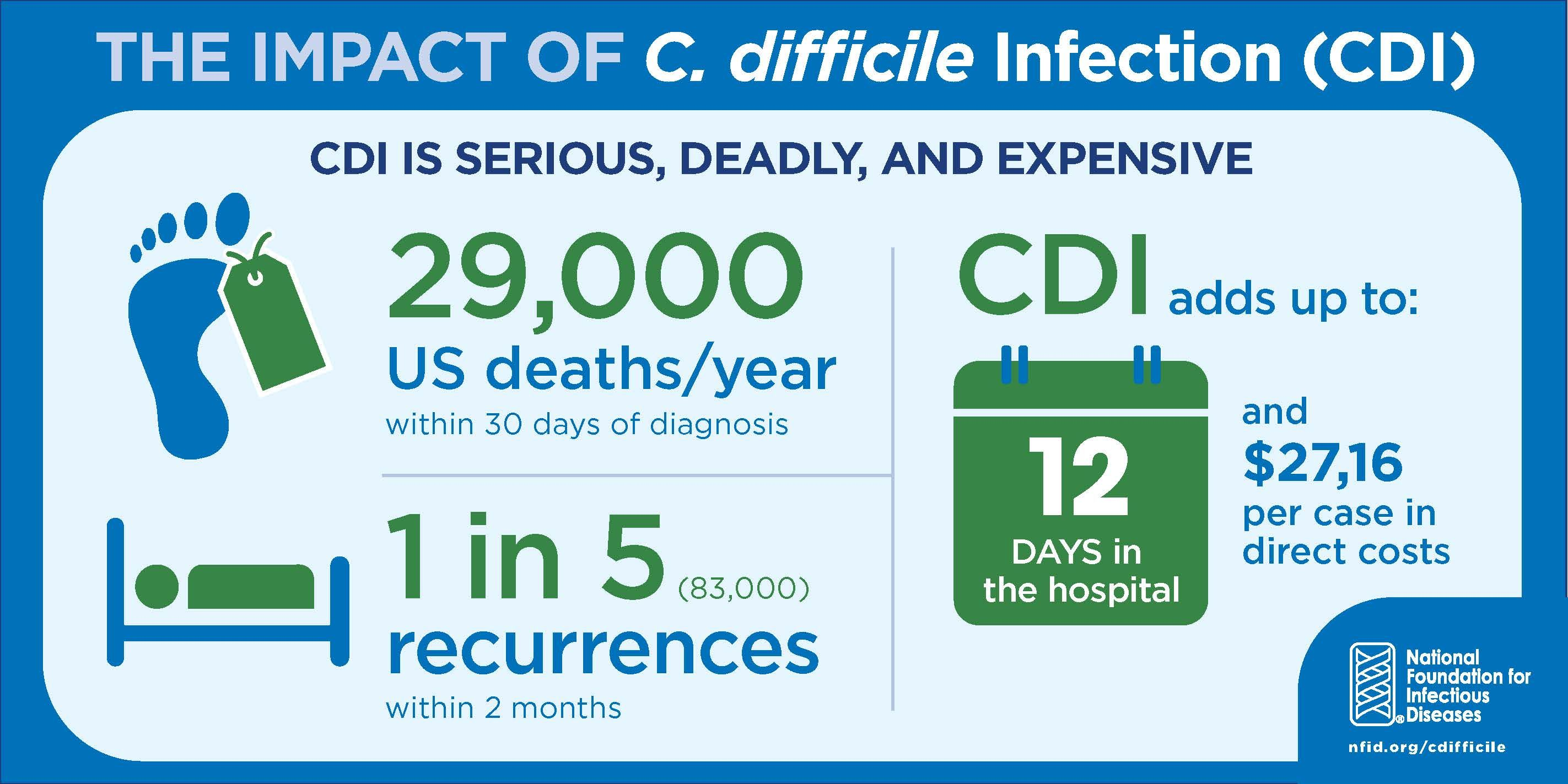 C Diff Infographic From The Cdc Visit The Peggy Lillis Foundation
