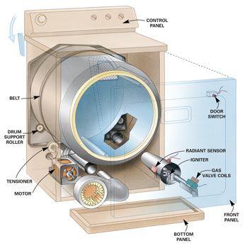 Clothes Dryer Repair Guide Clothes Dryer Repair Dryer Repair Home Repair