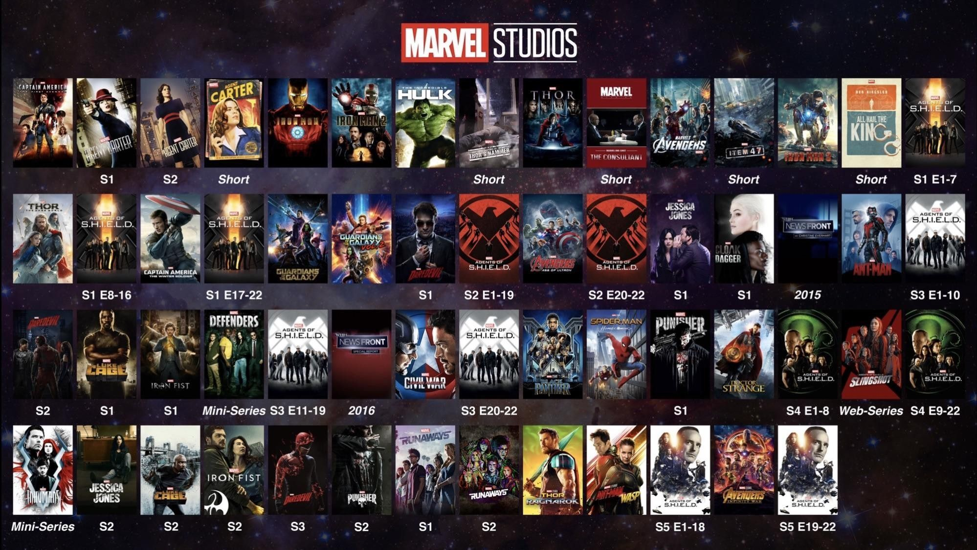 The ultimate Marvel Cinematic Universal timeline in