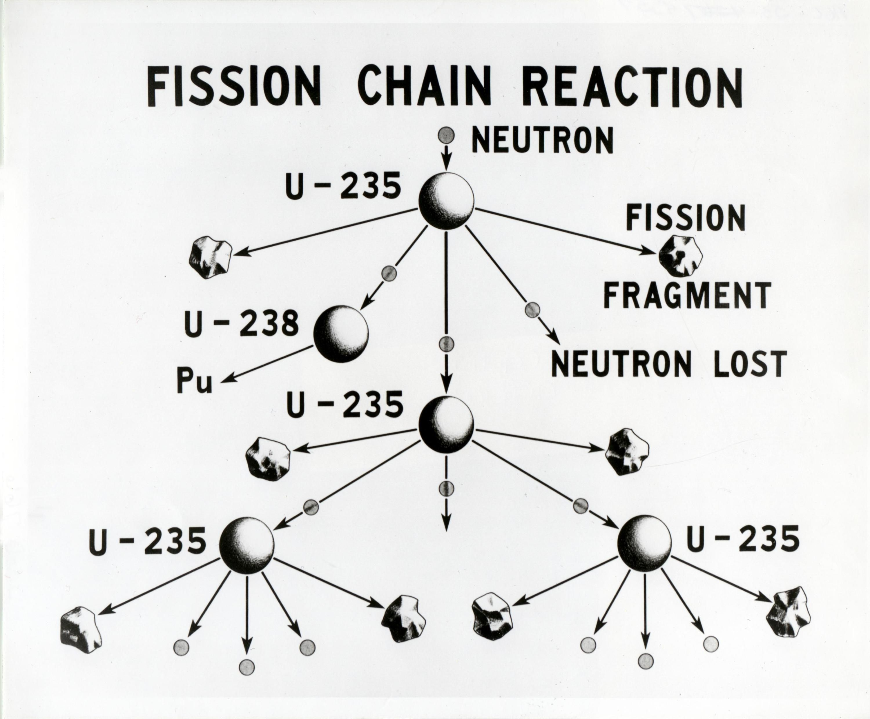 What S The Difference Between Nuclear Fission And Fusion