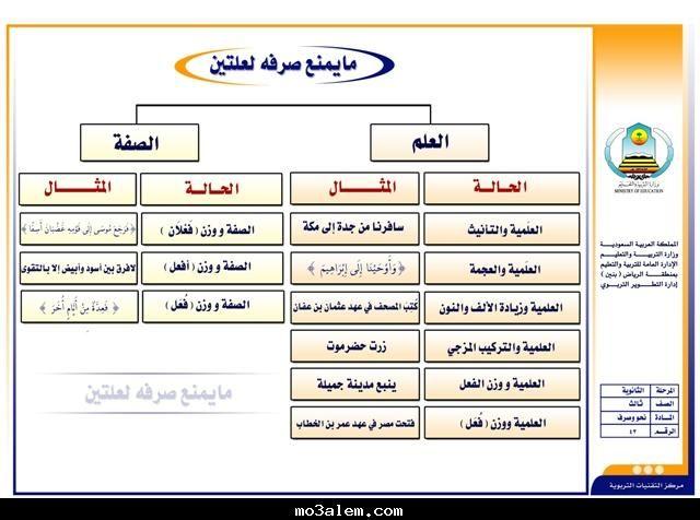 الممنوع من الصرف لعلة واحدة تكلمنا في المقال السابق عنه وأيضا للتعرف أكثر عن الممنوع من الصرف قبل البدء في قراءة الموضوع الحالي Teach Arabic Math Teaching