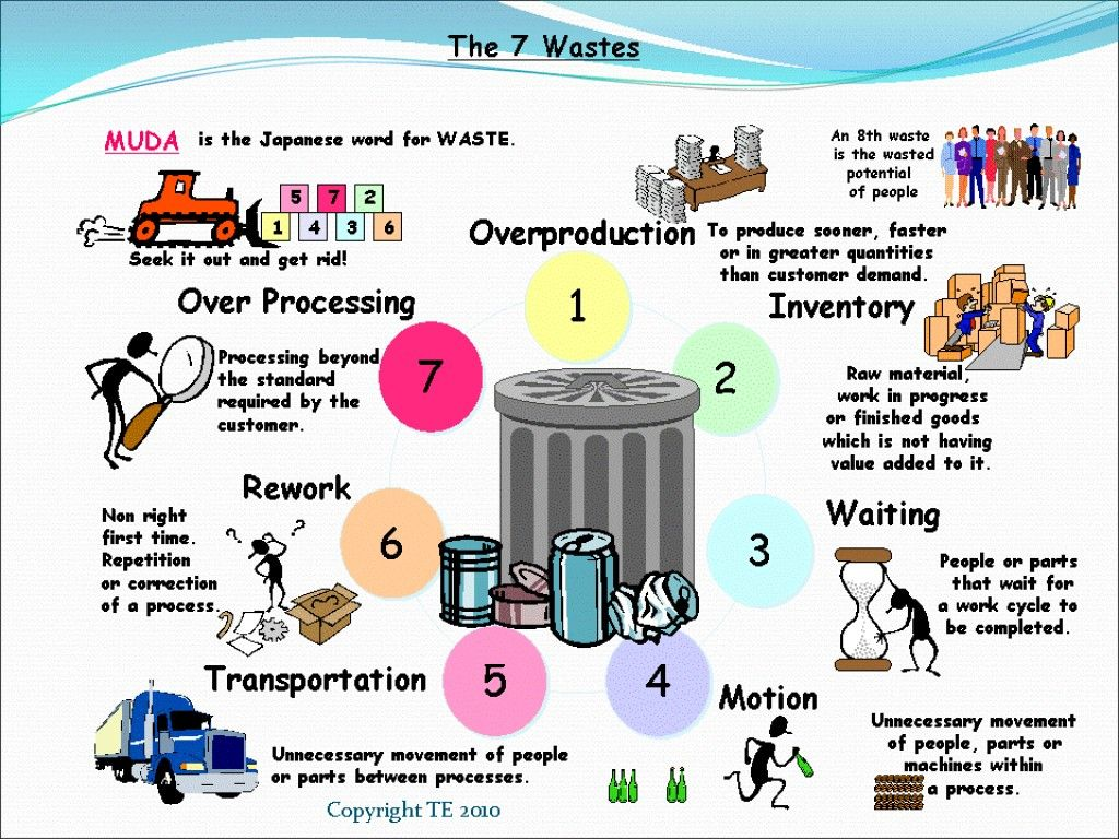 TIMWOOD The Seven Wastes of Lean Manufacturing Lean