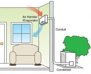 Angel Heating Amp Cooling Inc Ductless Air Conditioner Air