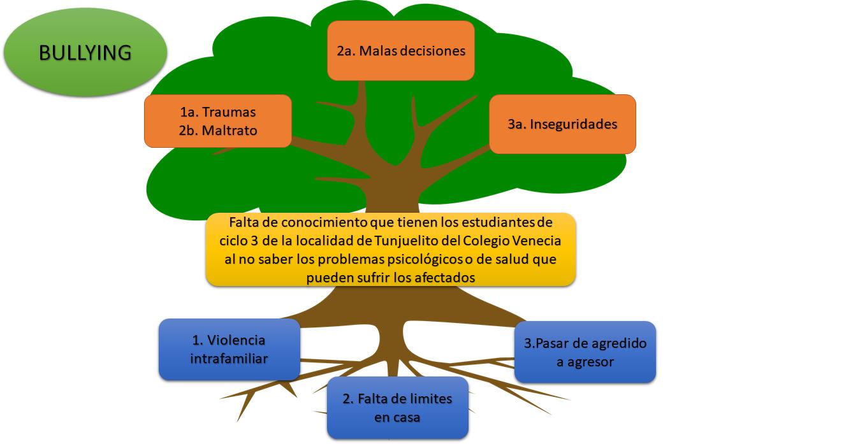 árbol Problema2 Arbol De Problemas Diagrama De Gantt Iconos De Redes Sociales
