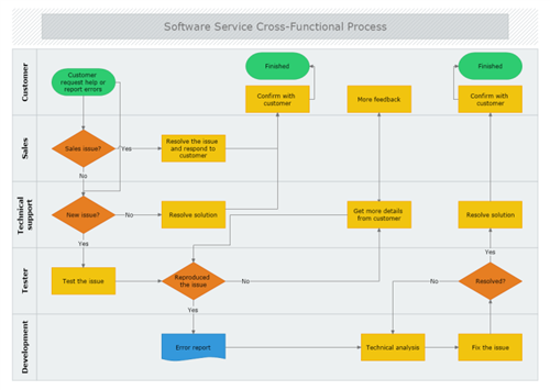 Software Service Cross Functional Process Process Flow Diagram Flow Chart Diagram