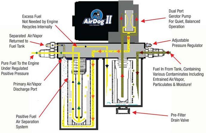 Airdog Wiring Diagrams - 24h schemes on