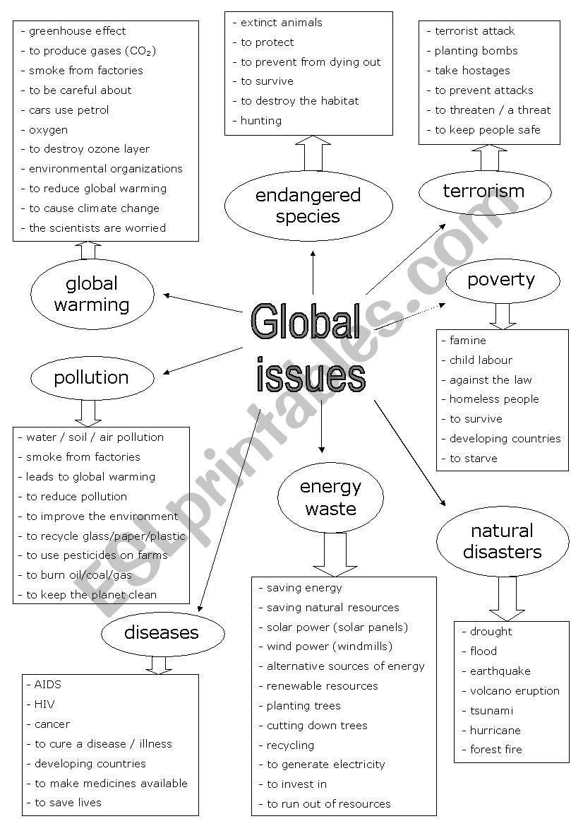 Global Issue Vocabulary Esl Worksheet By Katrinsanna Ia Study Material Education Information Essay Writing Skills