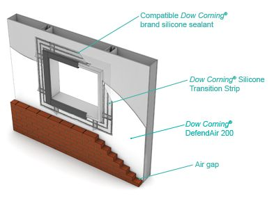 Dow Corning Silicone Air Barrier System Dow Transition Strips Construction