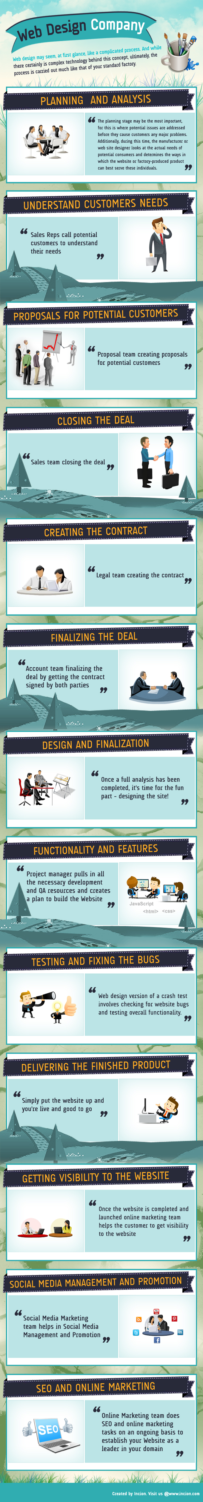 Website Design #Infographic www.socialmediamamma.com