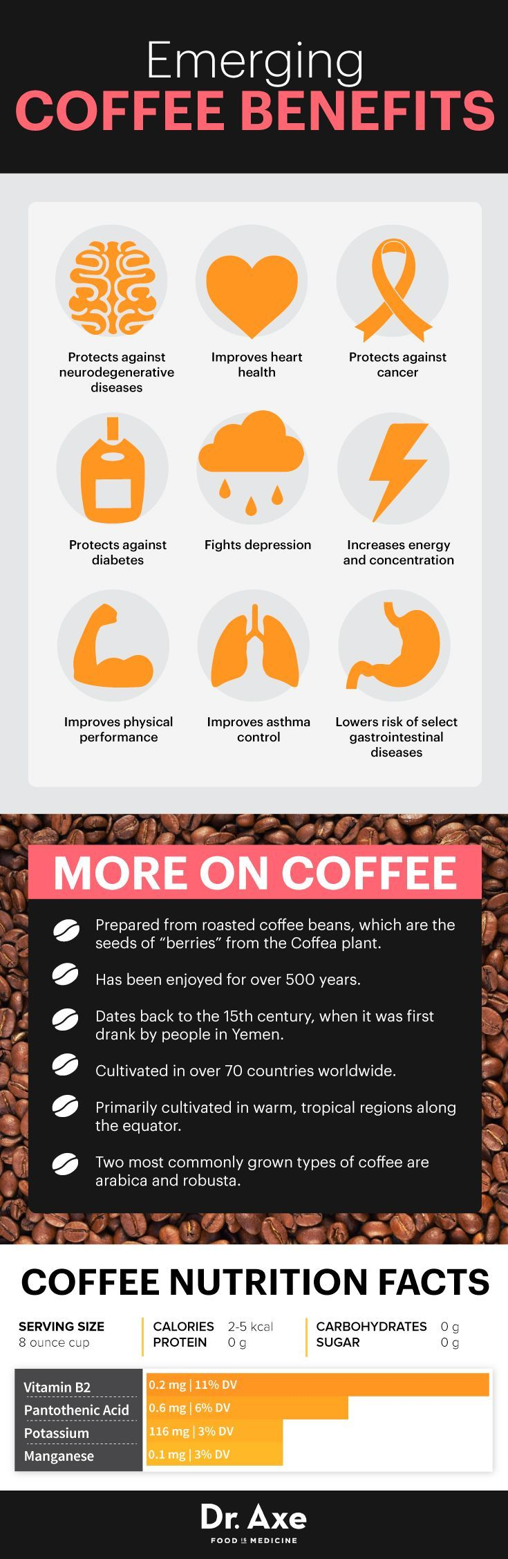 Coffee benefits infographic dr axe