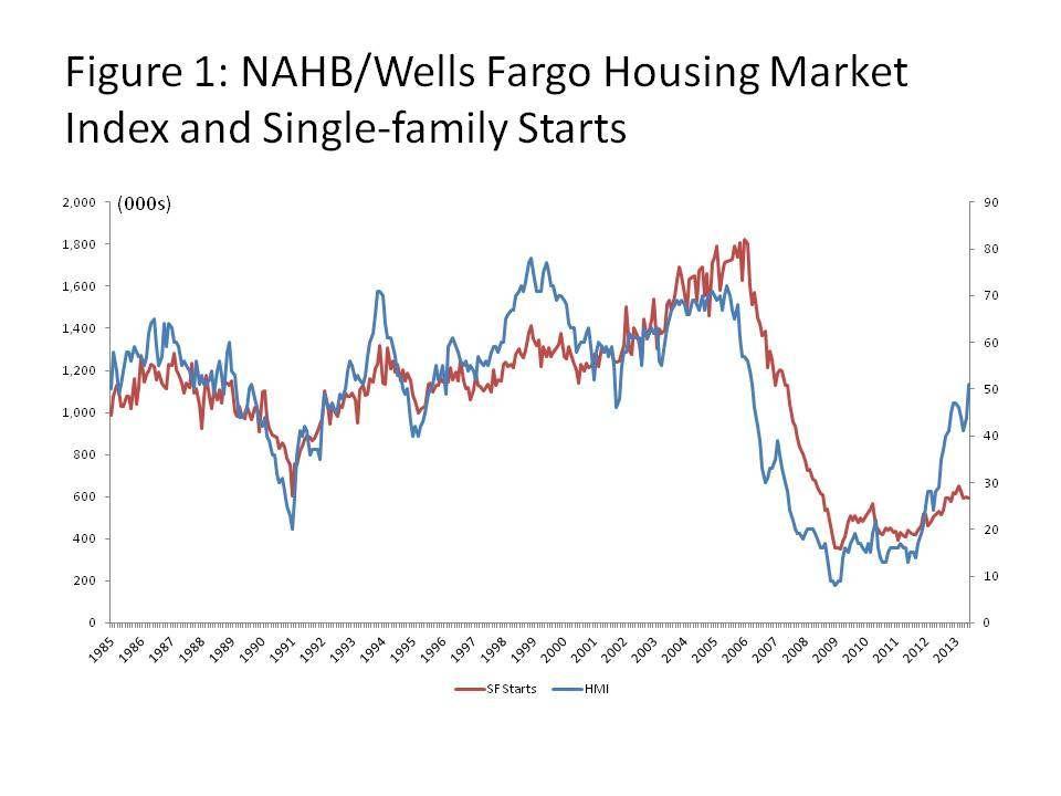 Builder Confidence And Housing Starts Wells Fargo Housing Market Fargo