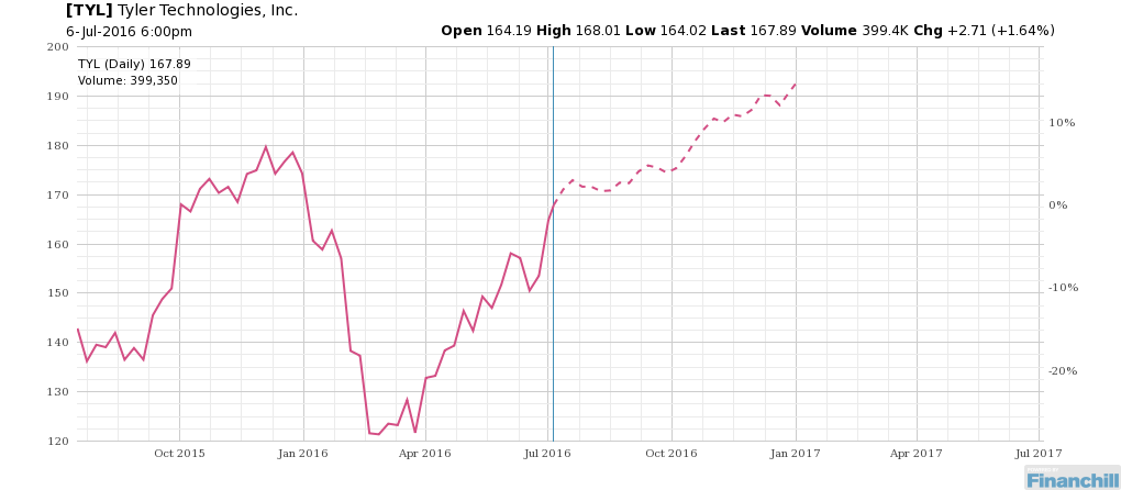 Seasonality for $TYL could surprise traders. http://bit.ly/29nIBAf