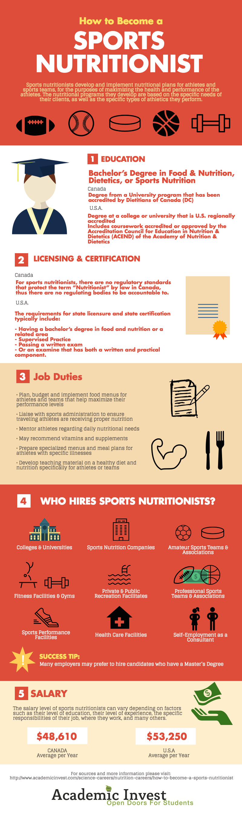 How To Become A Sports Nutritionist  Sports Nutritionist Career