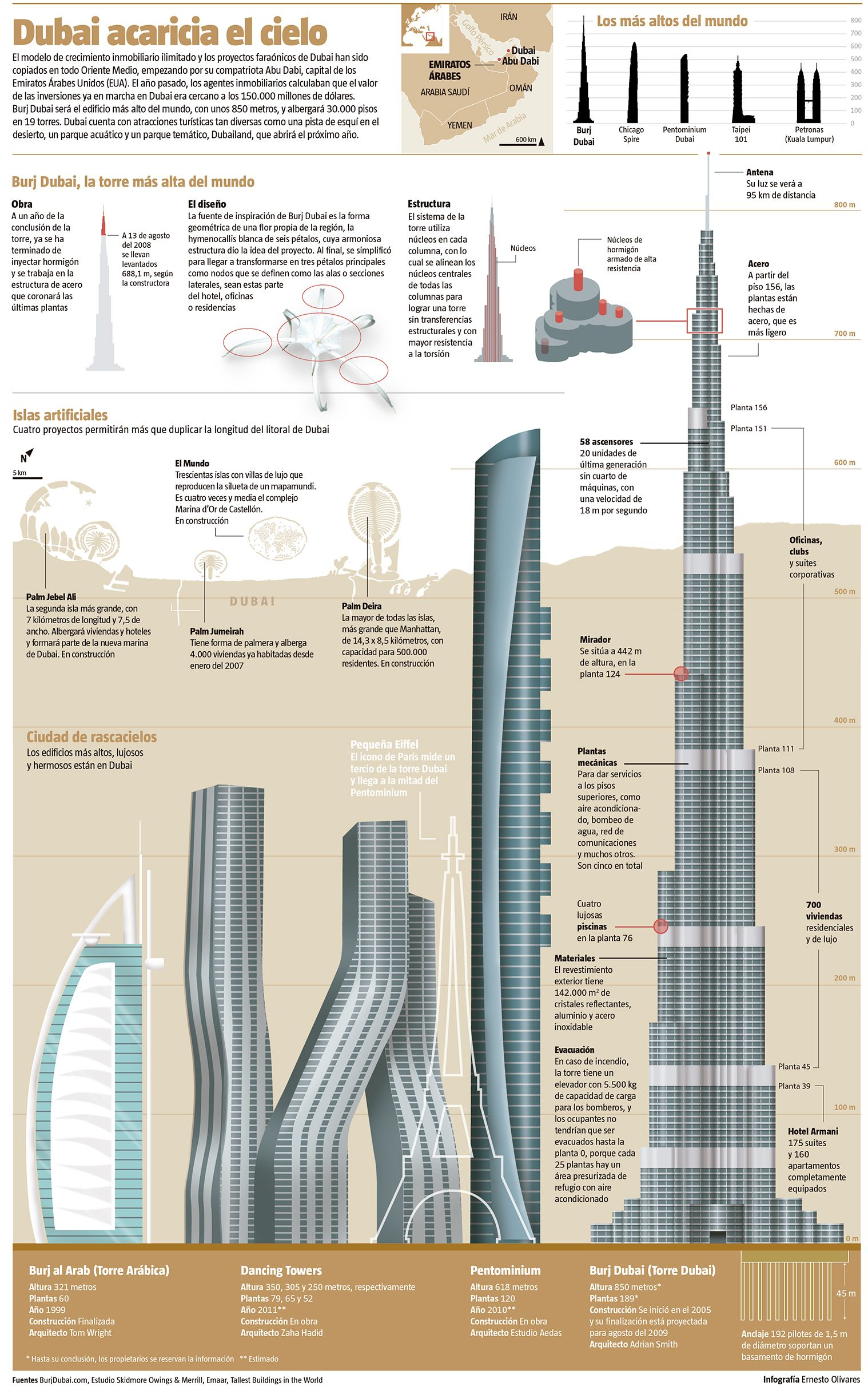 In this infographic see very interesting details of construction and ...