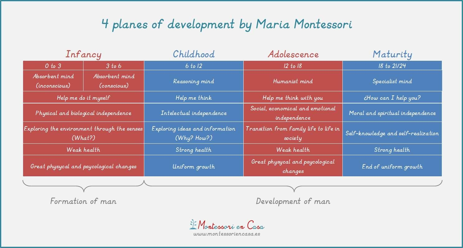 The First Plane of Development: Birth to Age 6 - Montessori Philosophy