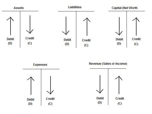debit and credit cheat sheet - Google Search | sewing | Pinterest