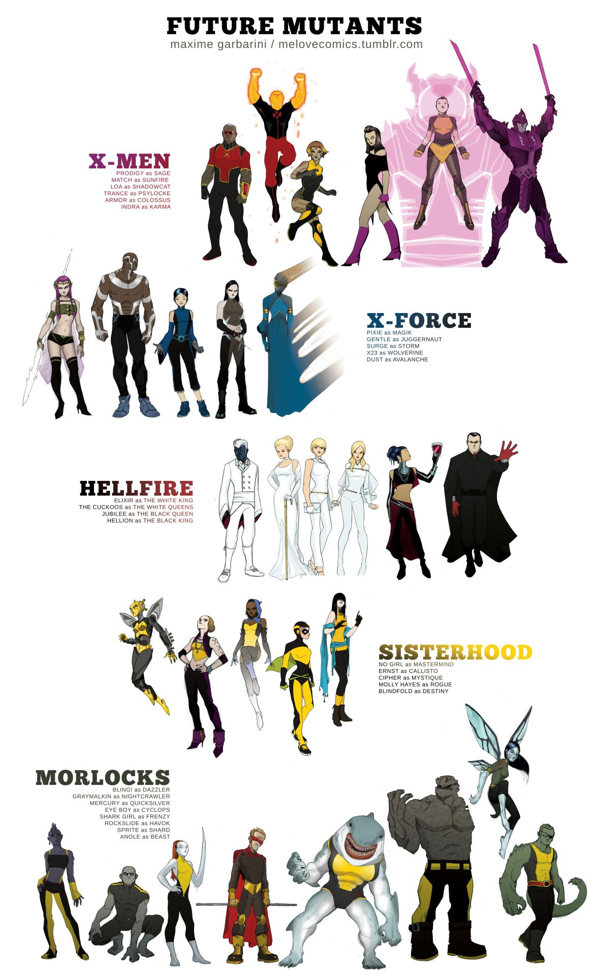 THE FUTURE MUTANTS…as I see it. X-MEN Prodigy as Sage Match as Sunfire Loa as Shadowcat Trance as