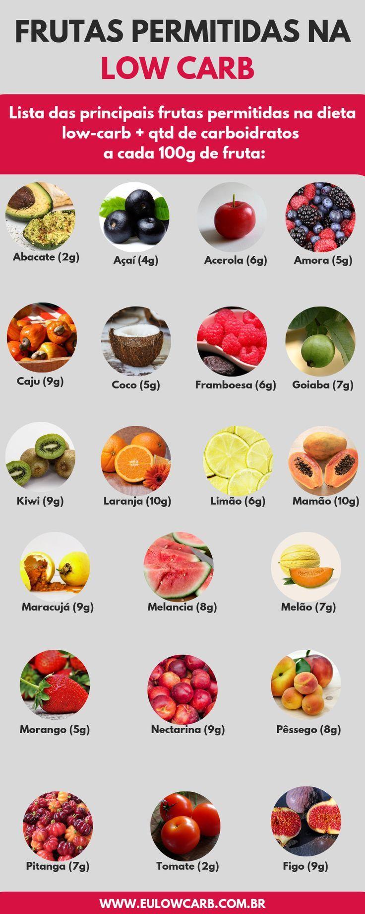 #dieta  #emagrecimento  #lowcarb #carb: #veja  Frutas low carb: veja a lista de frutas permitidas e proibidas na dieta low carb.