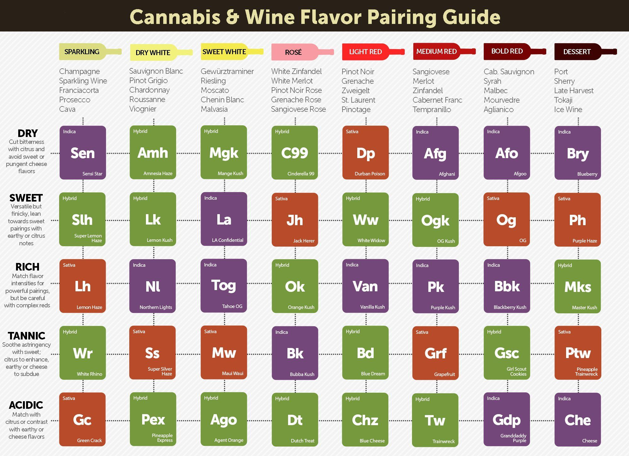Marijuana 420 weed mary jane drugs wine alcohol poster chart wallpaper | 2000x1448 | 523767 | WallpaperUP