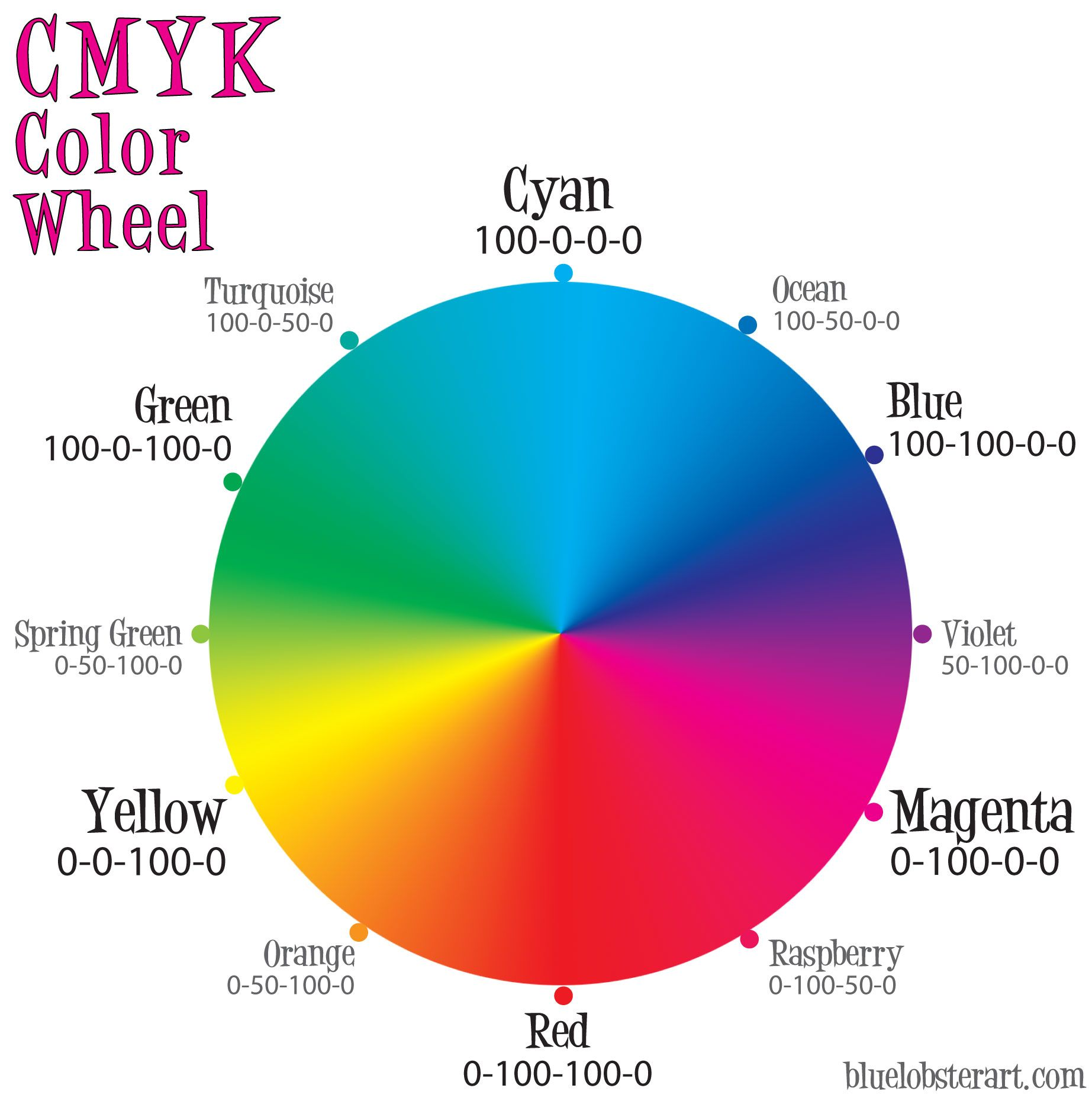 Color circle art publishing - The Cmyk Color Wheel Blue Lobster Art And Design