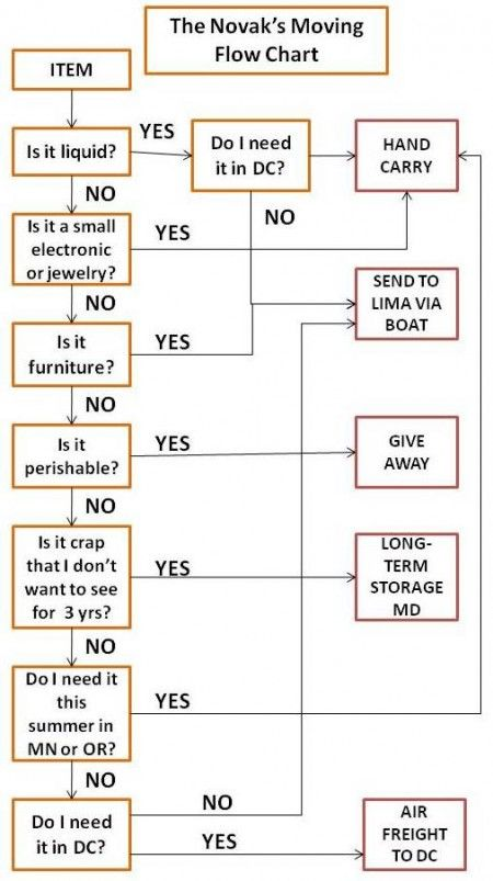 how to write flowchart