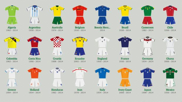 Revisit The Best And Worst World Cup Uniforms Through The Years World Cup Kits World Cup World Championship Soccer