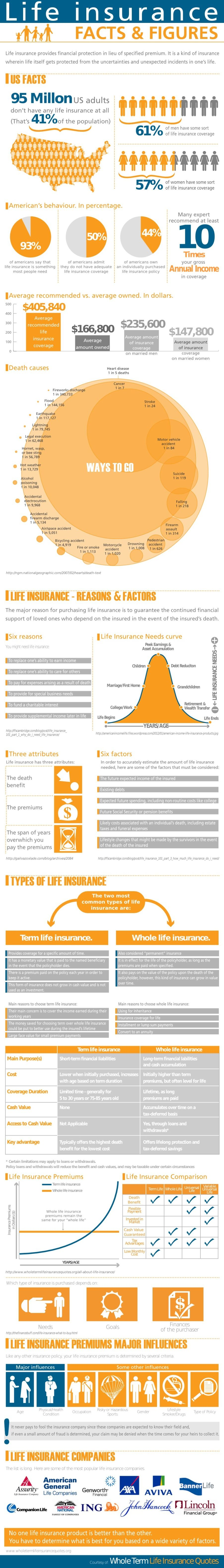 life insurance facts and figures 1 Whole life insurance