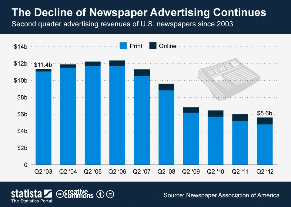 The decline of newspaper advertising continues #infographic