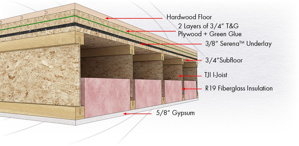Soundproof A Floor Best Level 3 Soundproofing Company Sound Proofing Flooring Sound Proof Flooring