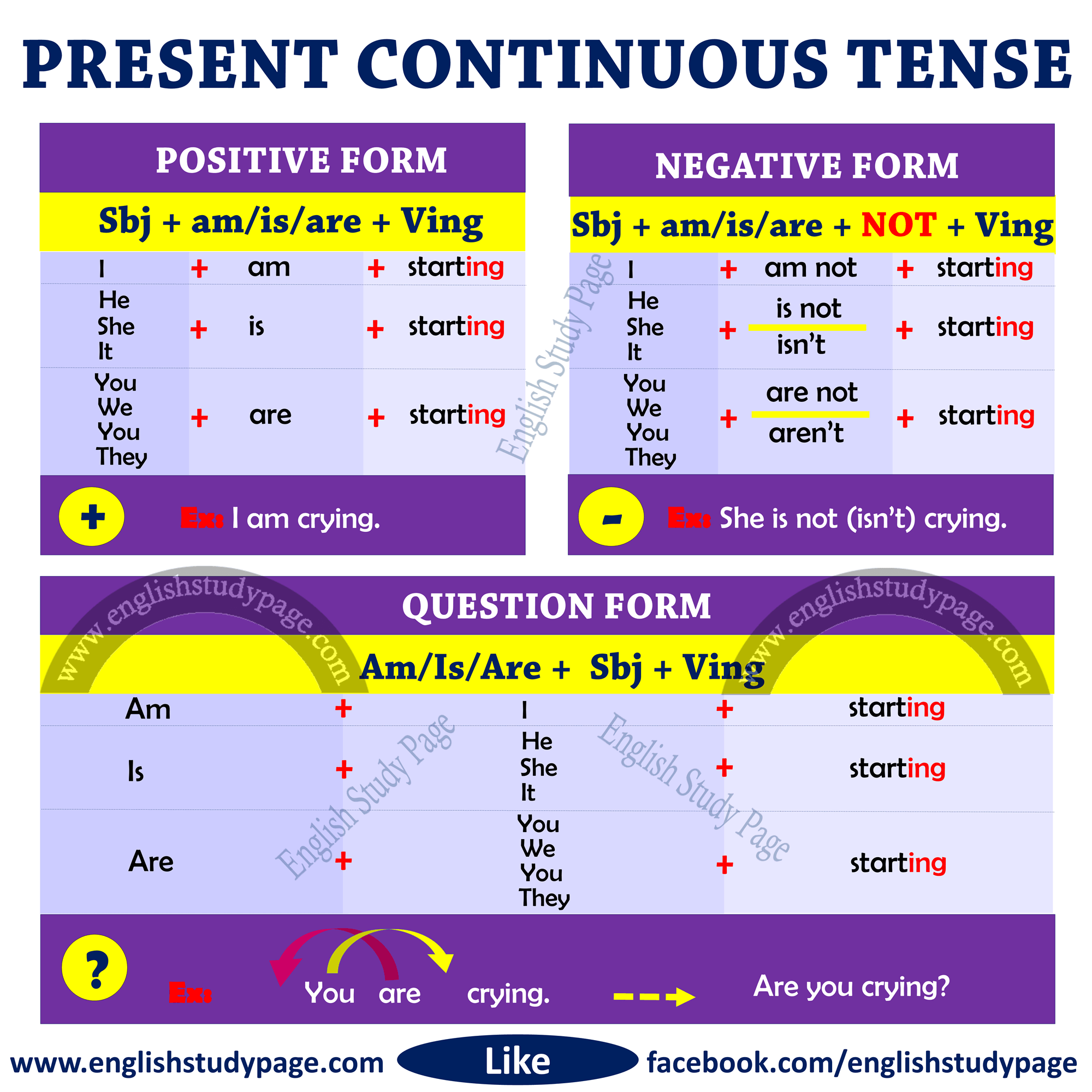 Structure Of Present Continuous Tense With Images