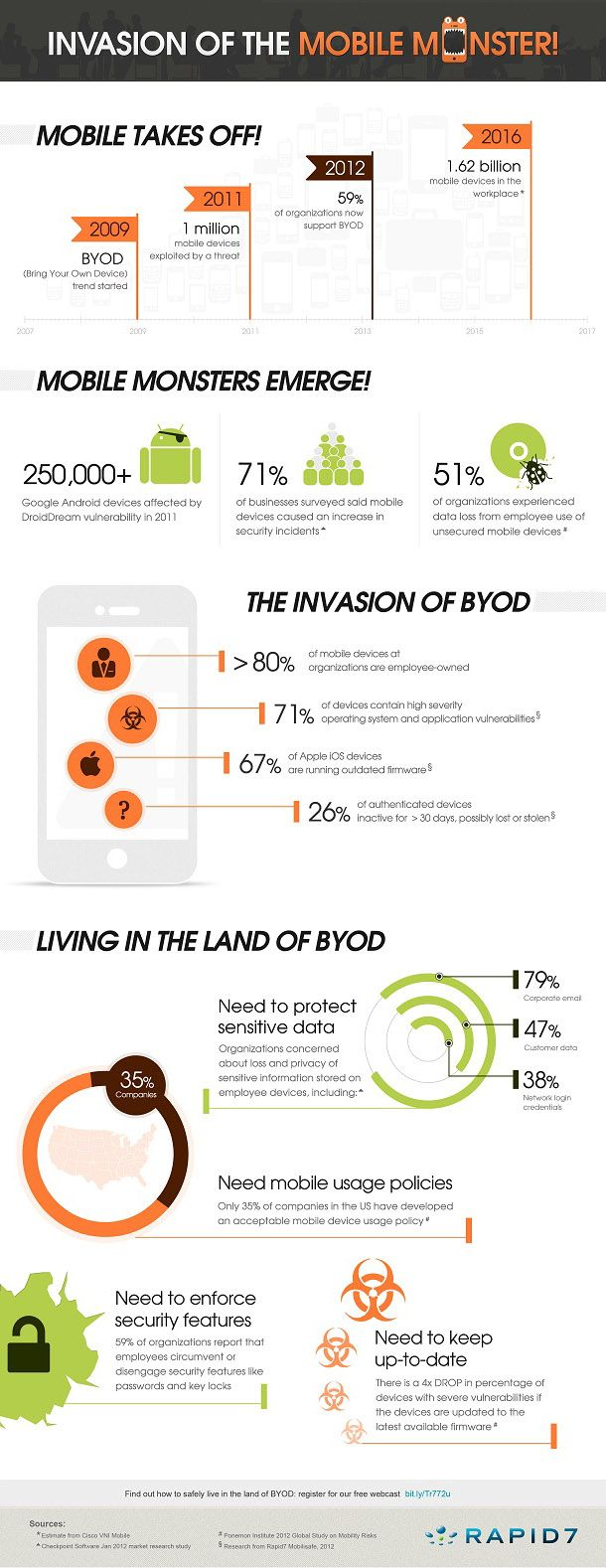 Here's how BYOD turns into a monster #rapid7