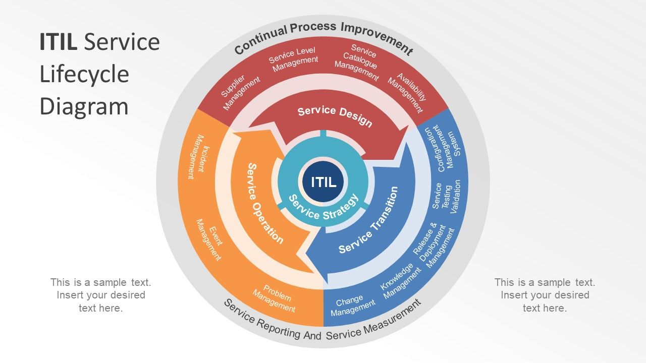 Itil Service Lifecycle Powerpoint Diagram Diagrams Pinterest