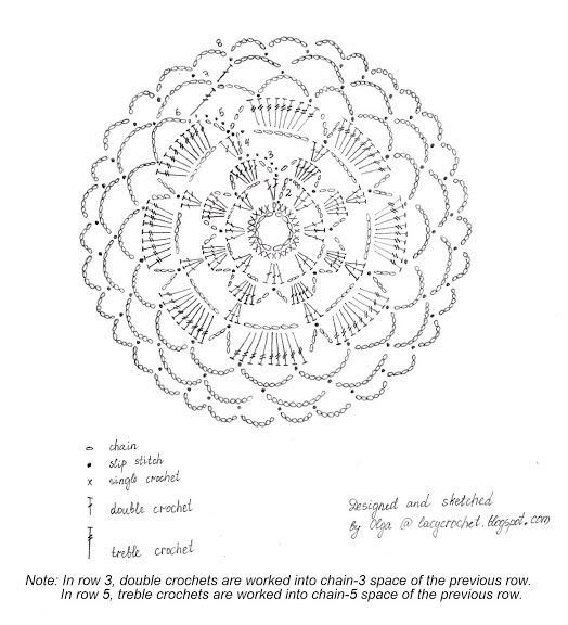 doily chart unit circle crochet pattern blanket Crochet Circular - unit circle chart