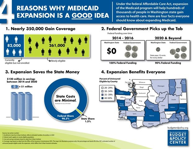 Federal Expansion Of Medicaid Is A Good Deal For States In
