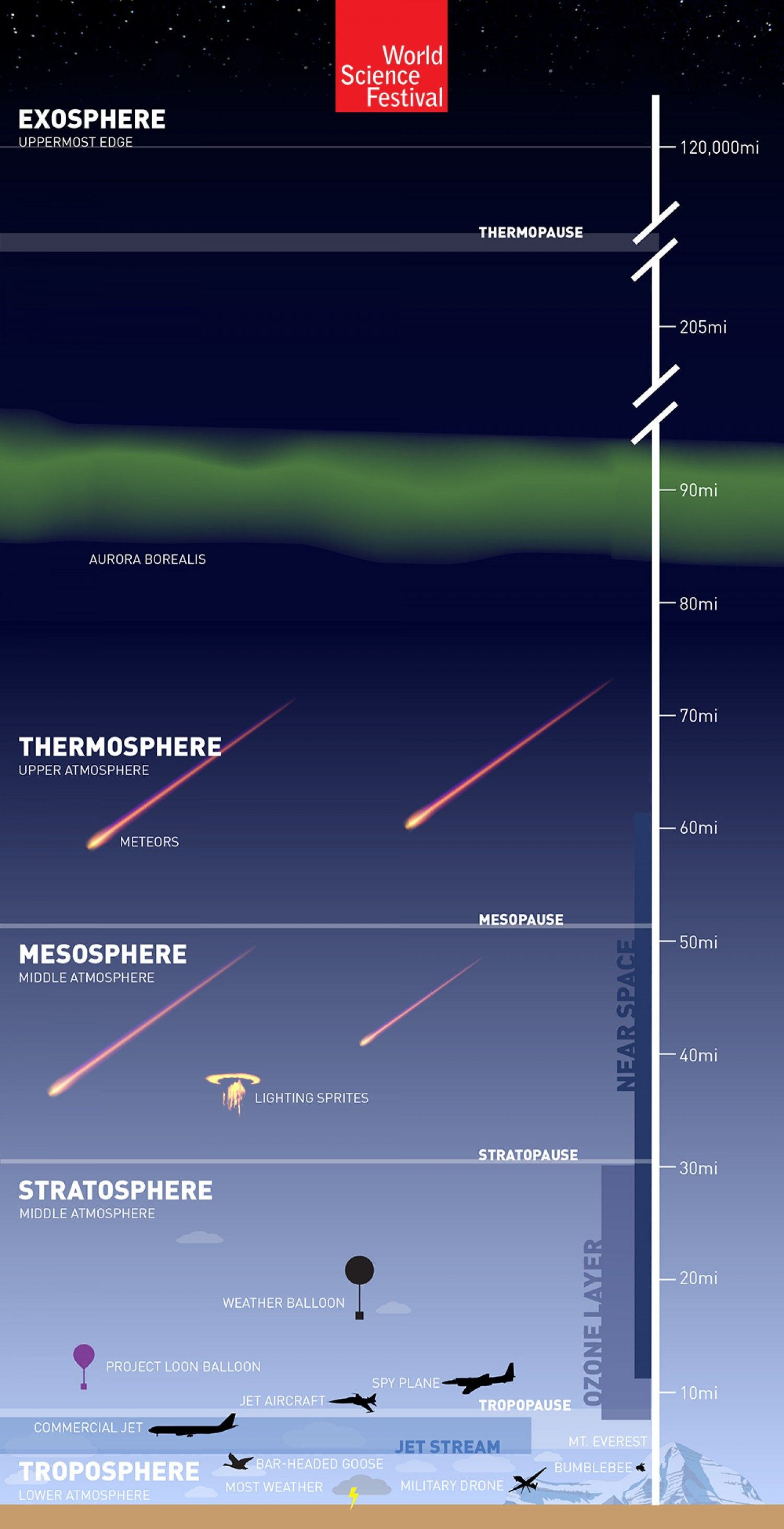 Earth S Atmosphere The Great Aerial Ocean Infographic