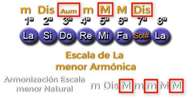 Armonización Escala Menor Armónica Escala Musical Escala Menor Modo Mixolidio