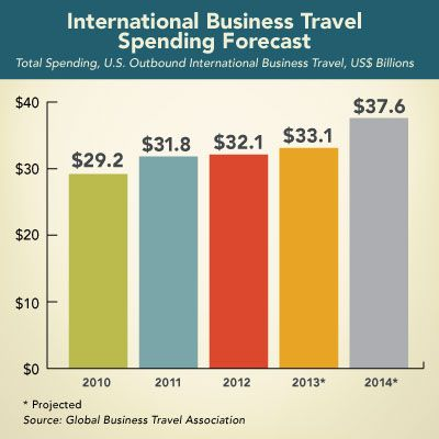 International Business Travel Spending Forecast (via The Beat a - business newsletter