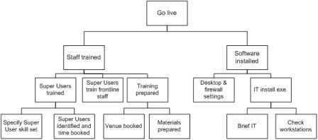 Another example for software project. | My work | Pinterest ...
