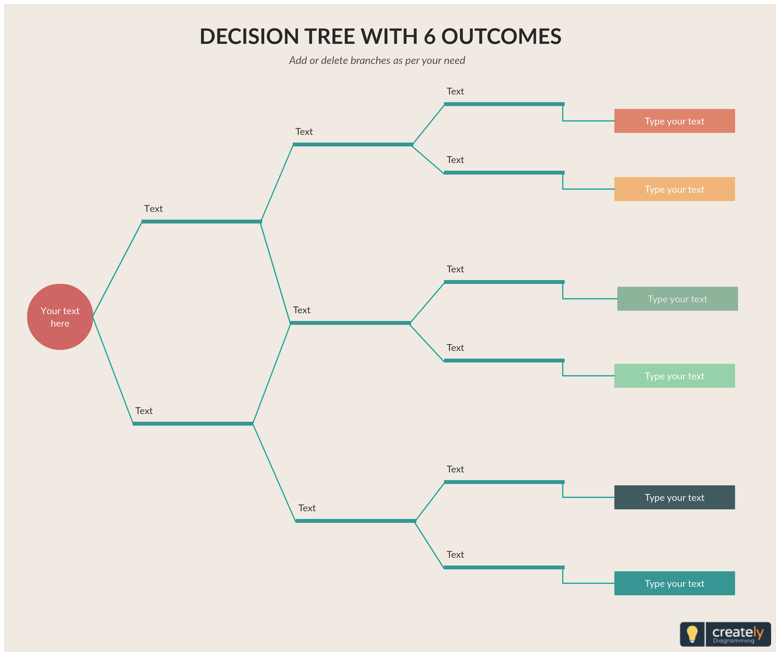 Decision Tree Diagram With 6 Outcomes A Decision Tree Can Be Used Either To Predict Or To Describe Possible Outc Decision Tree Tree Diagram Mind Map Template
