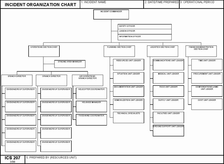 Fire Department organizational Chart Template Elegant
