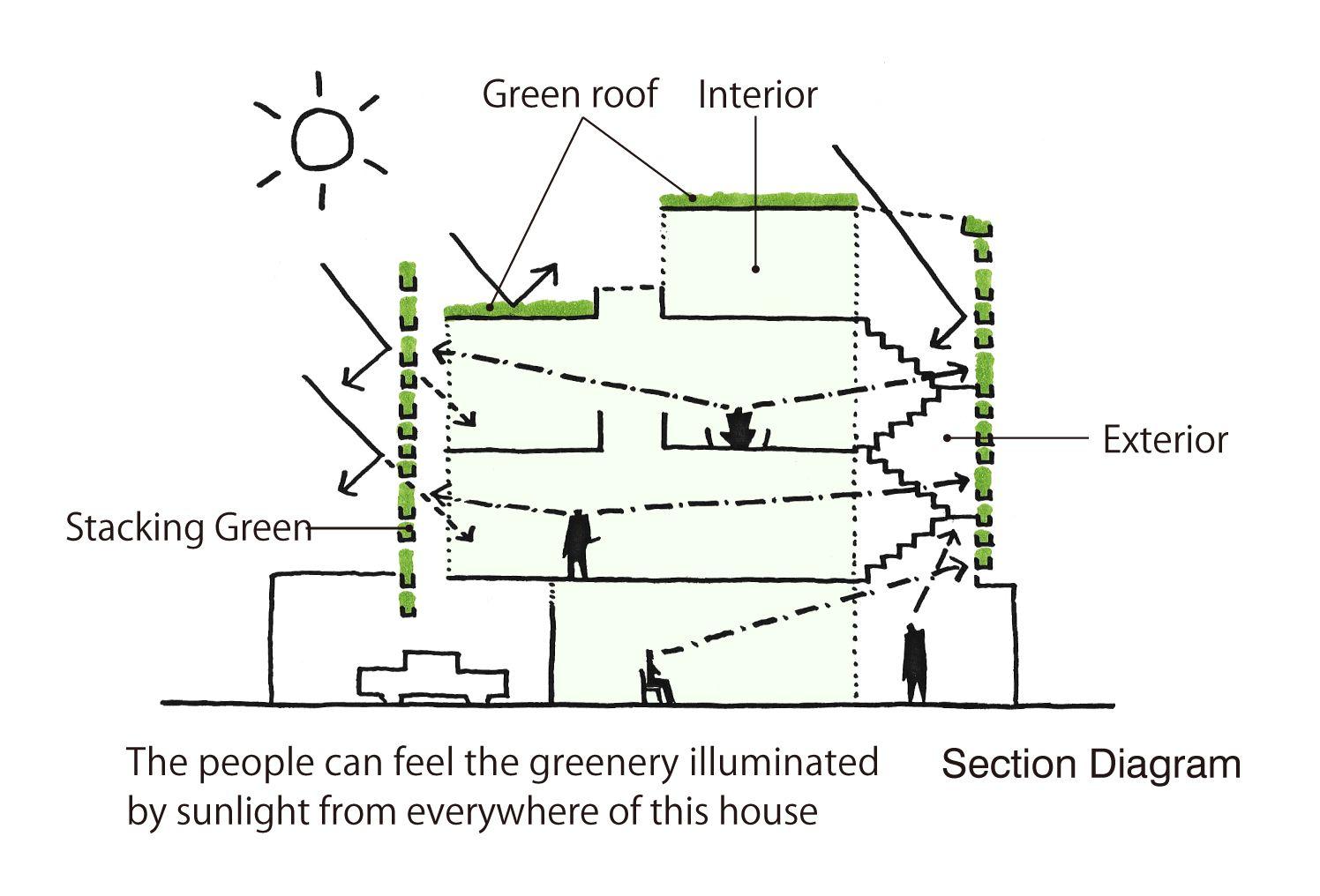 4646b788c2ae12b0a2f75b415e2cf82f stacking green schematic section vo trong nghia site analysis