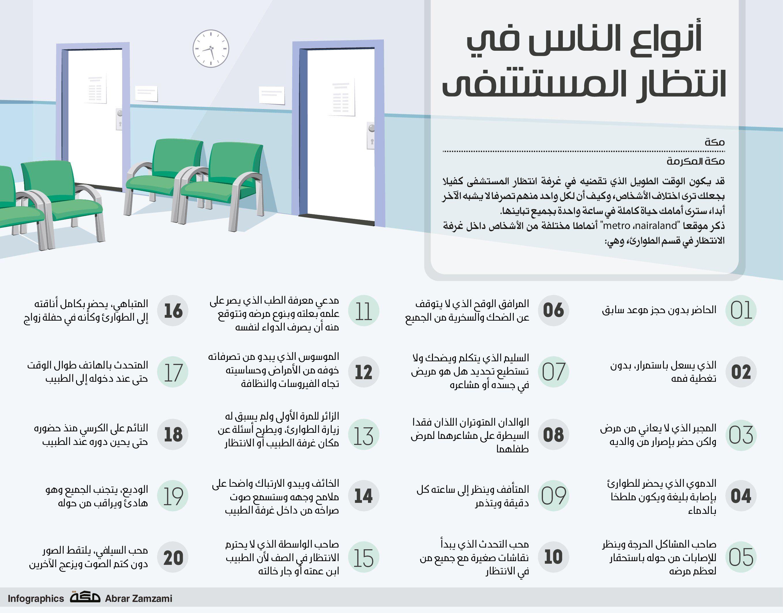 أنواع الناس في انتظار المستشفى صحيفة مكة انفوجرافيك منوعات Infographic Jala Floor Plans