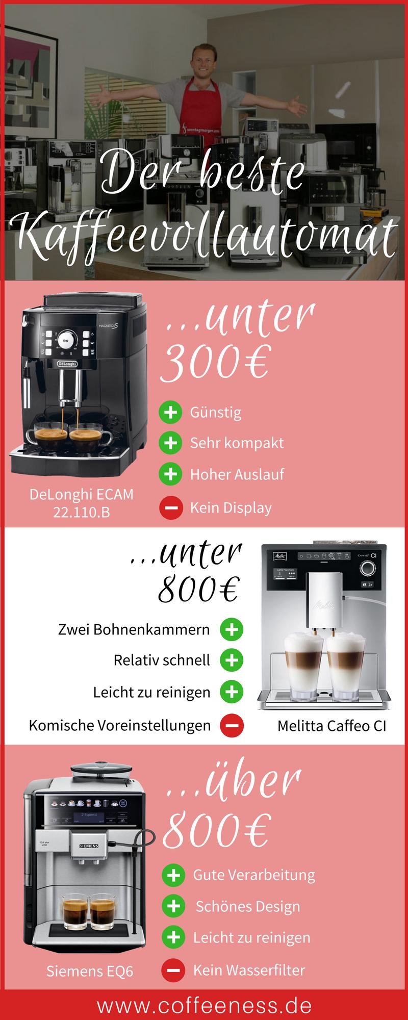 Welches Sind Die Top 3 #Kaffeevollautomaten Für Deine #Küche? In Meinem  Kaffeevollautomaten Test