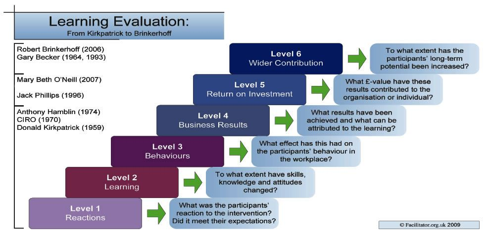 A Combination Of Different Evaluation Models From Facilitator Org
