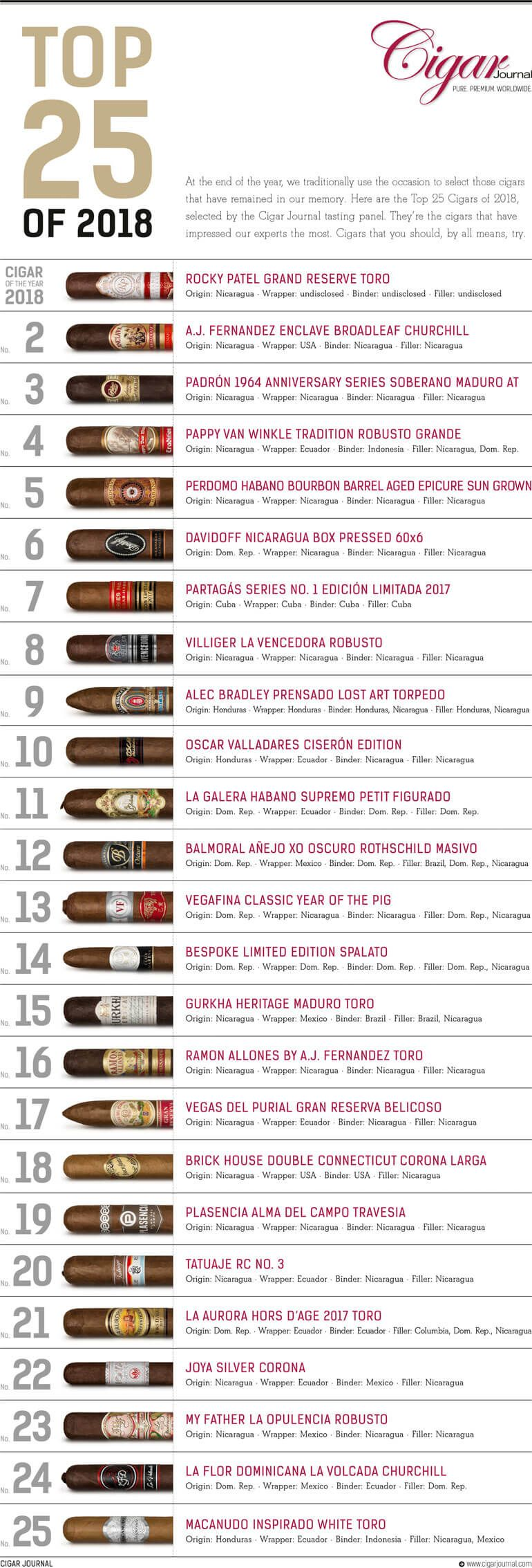 Top 25 Cigars of 2018: The Complete List