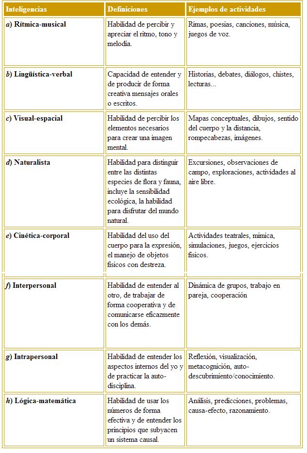 Inteligencias Multiples Tabla Resumen De Las Inteligencias Multiples Con Definicion Y Ejemplos De Actividades En Ele E Class Organization Writing Organization