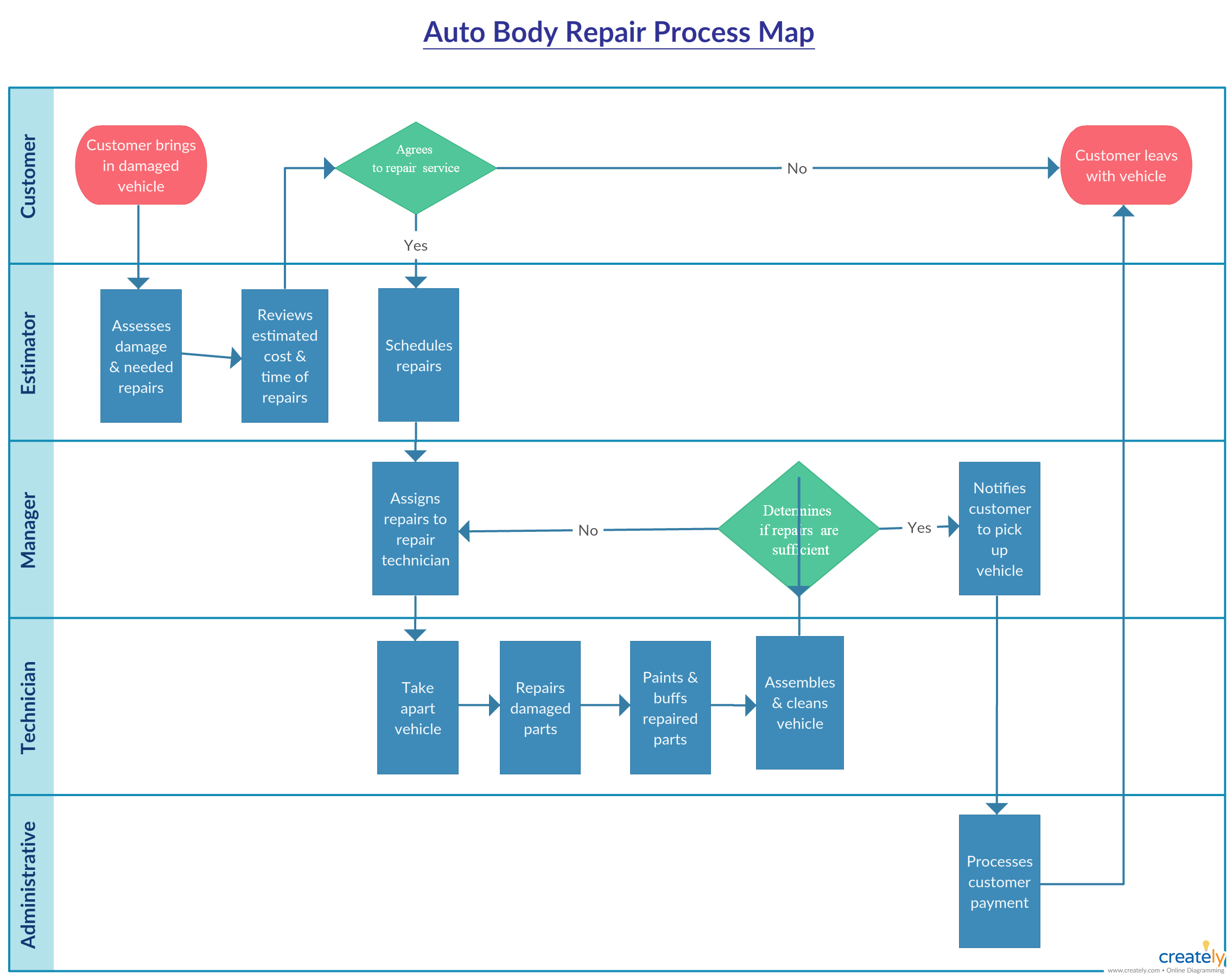 body shop repair process flowchart - body shop repair process flowchart to  map the auto body