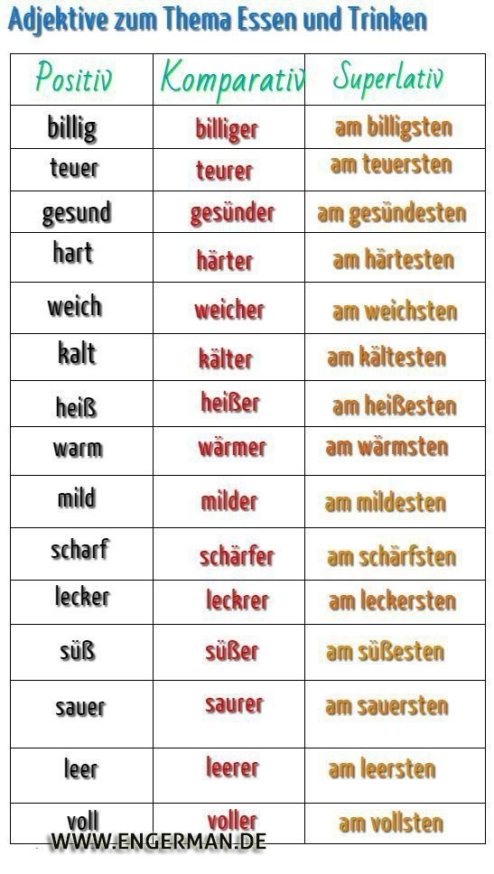 German Phonics Rules