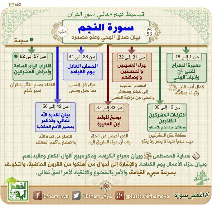 سورة النجم Quran Book Quran Tafseer Quran Recitation