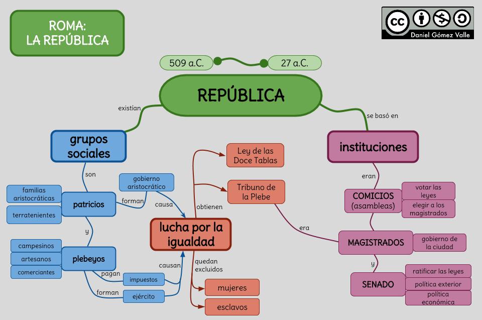 Esquemas Y Mapas Conceptuales De Historia La Republica Romana Historia Del Imperio Romano Imperio Romano Republica Romana